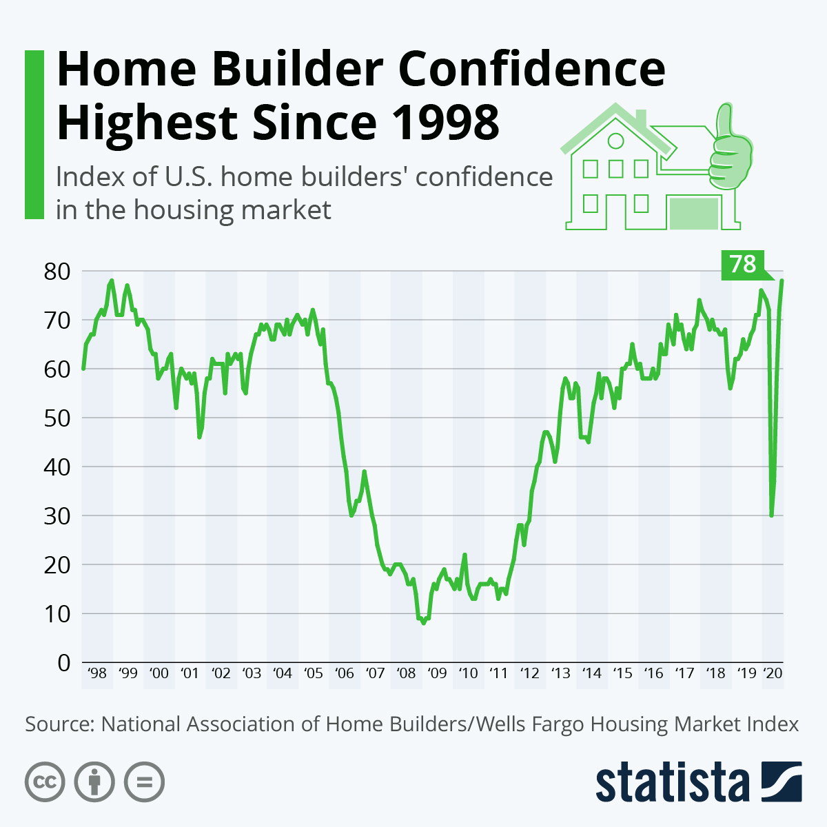 Infographic: Home Builder Confidence Highest Since 1998 | Statista