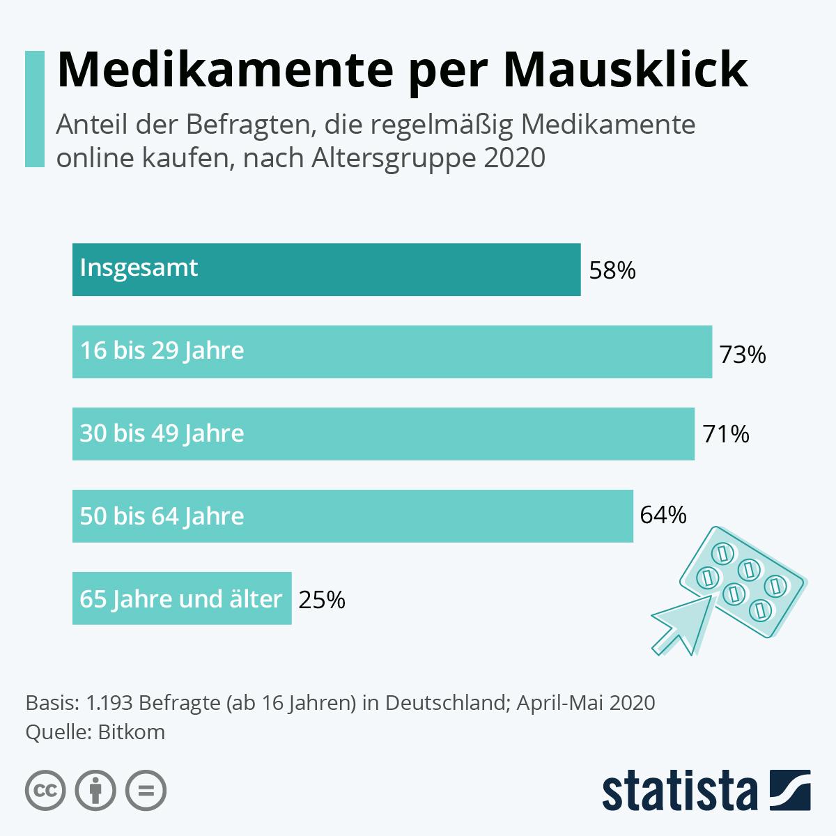 Infografik: Medikamente per Mausklick   Statista