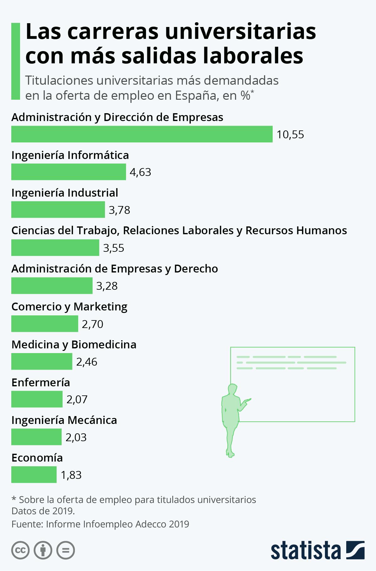 Infografía: Administración y Dirección de Empresas, la carrera con más demanda en el mercado | Statista