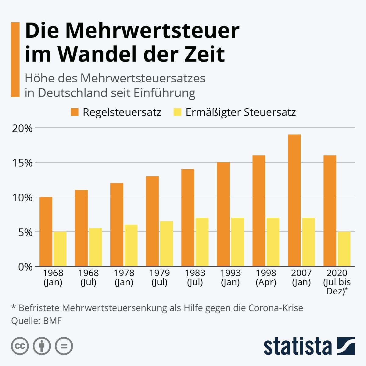 Infografik: Die Mehrwertsteuer im Wandel der Zeit | Statista