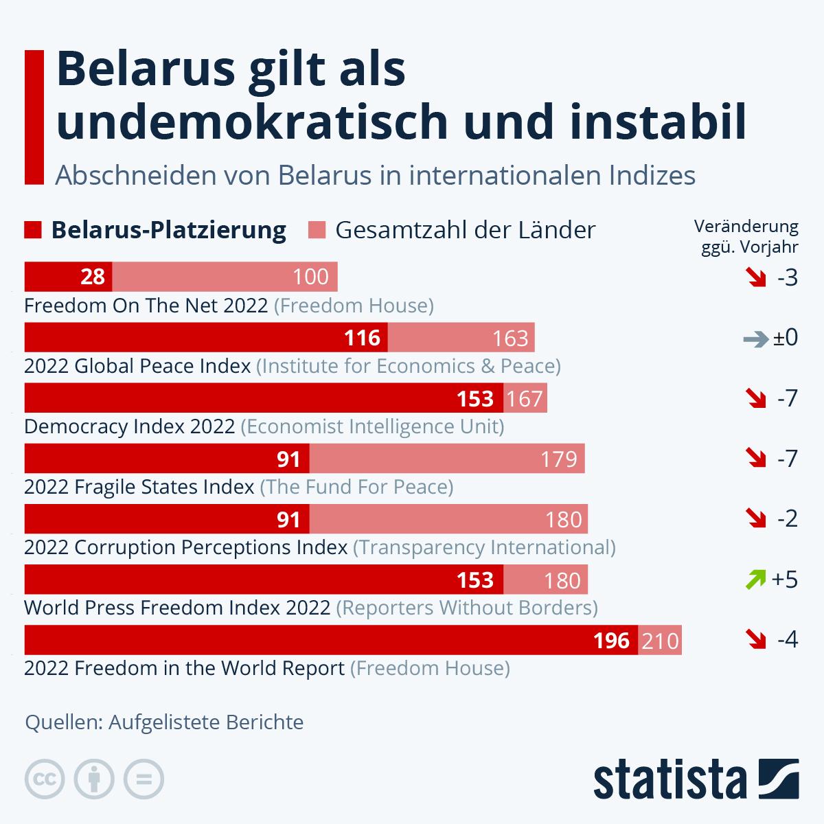 Infografik: Internationale Berichte unterstreichen die Probleme in Belarus | Statista