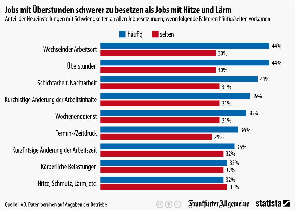 Infografik: Jobs mit Überstunden schwerer zu besetzen als Jobs mit Hitze und Lärm | Statista