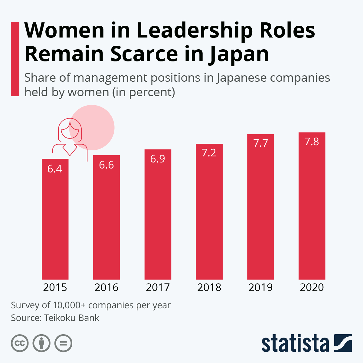 Infographic: Women in Leadership Roles Remain Scarce in Japan | Statista