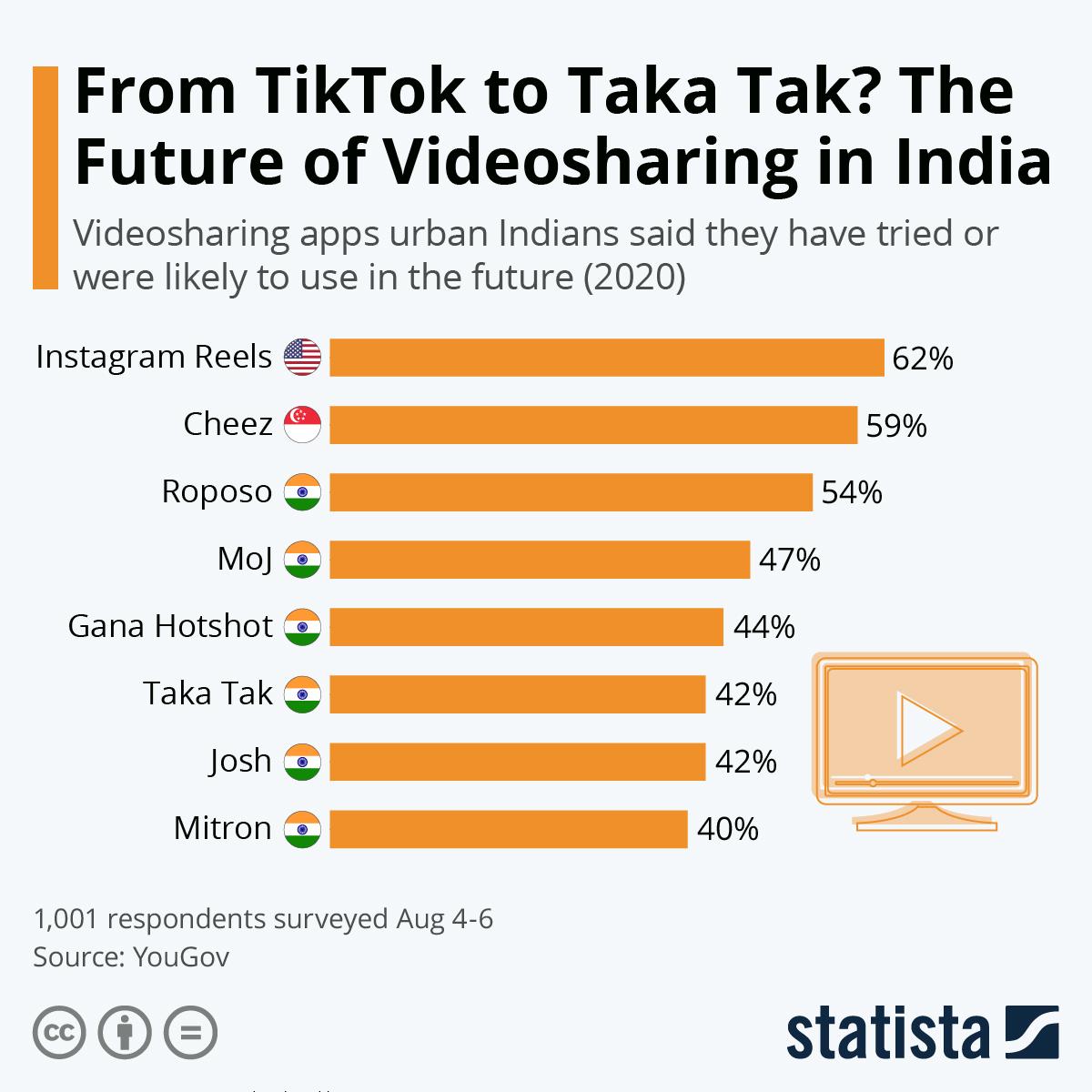 Infographic: From TikTok to Taka Tak? The Future of Videosharing in India | Statista