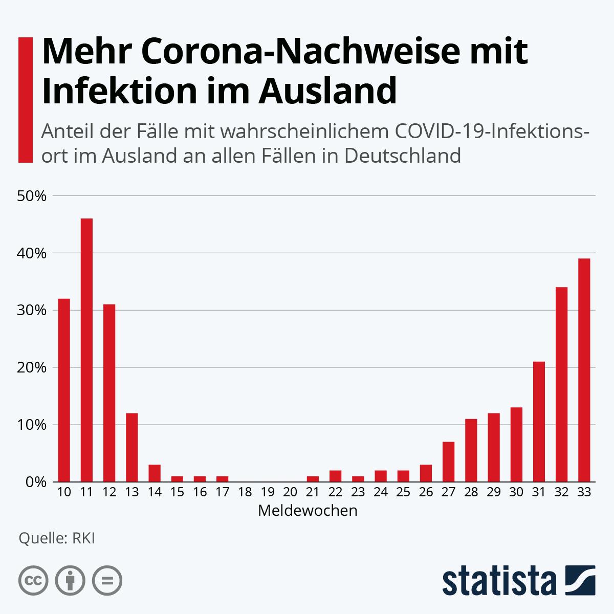 Infografik: Mehr Corona-Nachweise mit Infektion im Ausland | Statista