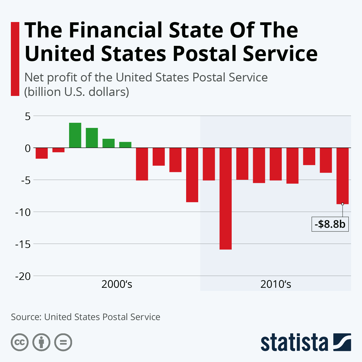Infographic: The Financial State Of The United States Postal Service | Statista