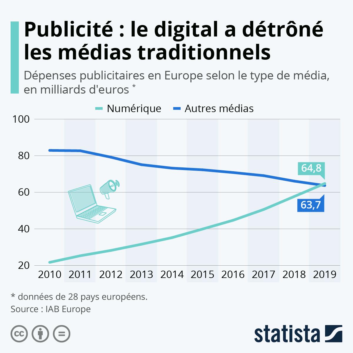 Infographie: Publicité : le digital a détrôné les médias traditionnels | Statista
