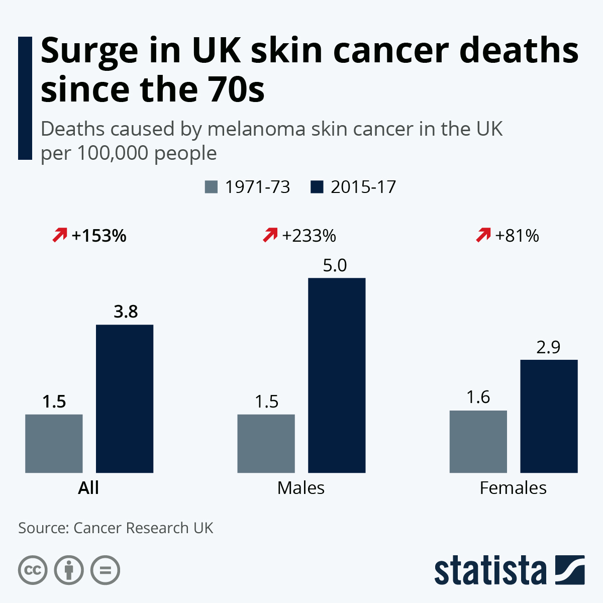 Infographic: Surge in UK skin cancer deaths since the 70s | Statista
