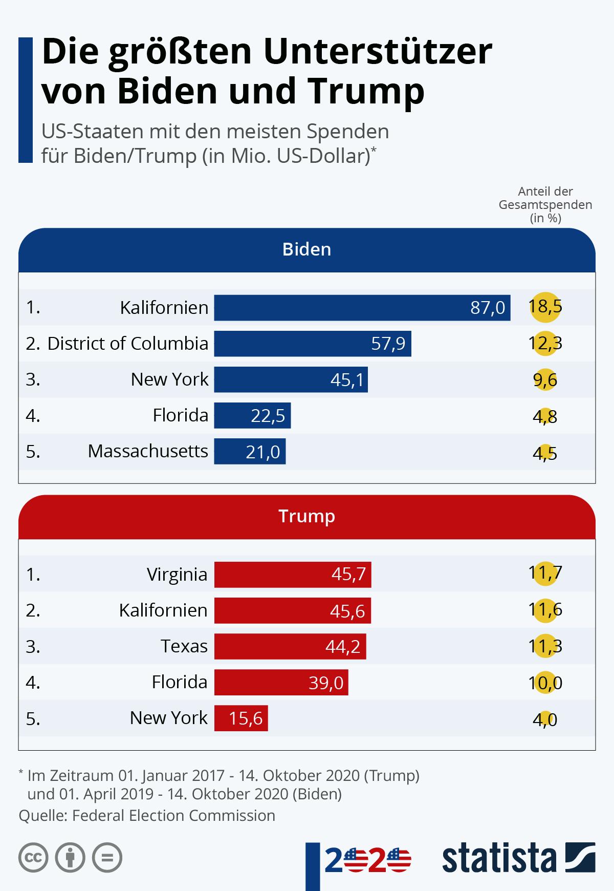 Infografik: Die größten Unterstützer von Biden und Trump | Statista