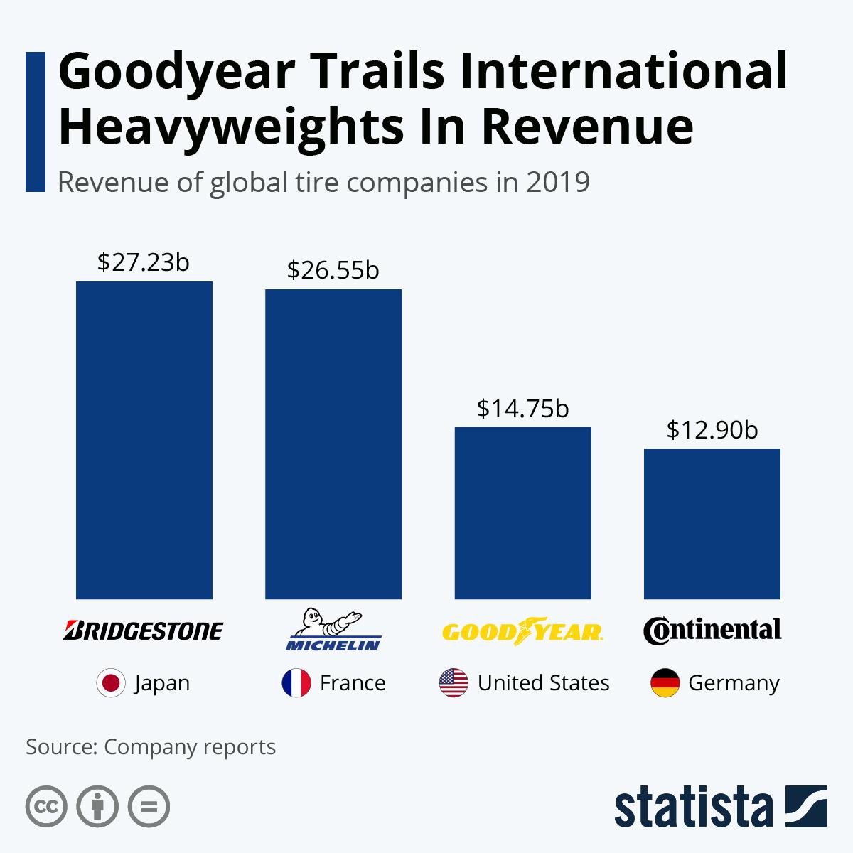 Infographic: Goodyear Trails International Heavyweights In Revenue   Statista