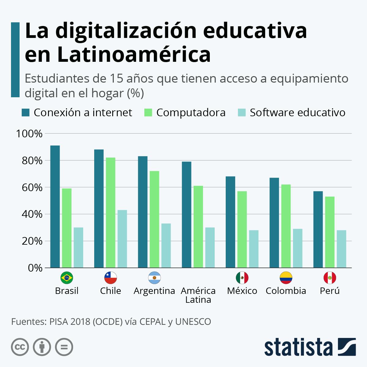 Infografía: ¿Qué tan preparada está América Latina para la educación digital? | Statista