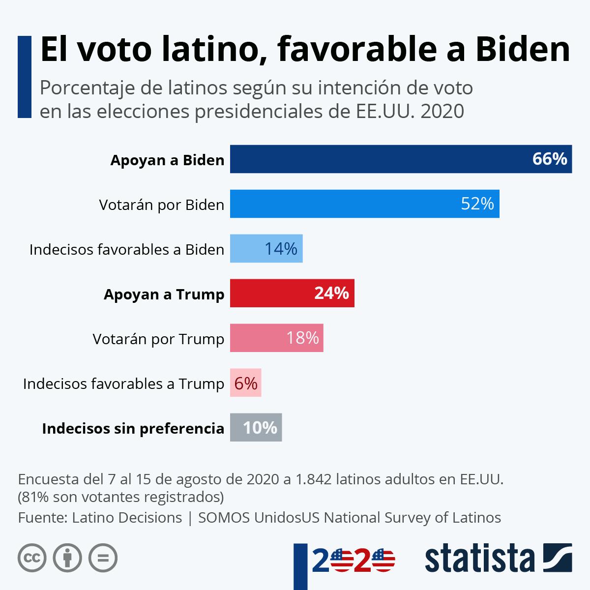 Infografía: ¿A quién prefieren los latinos para presidente de Estados Unidos? | Statista