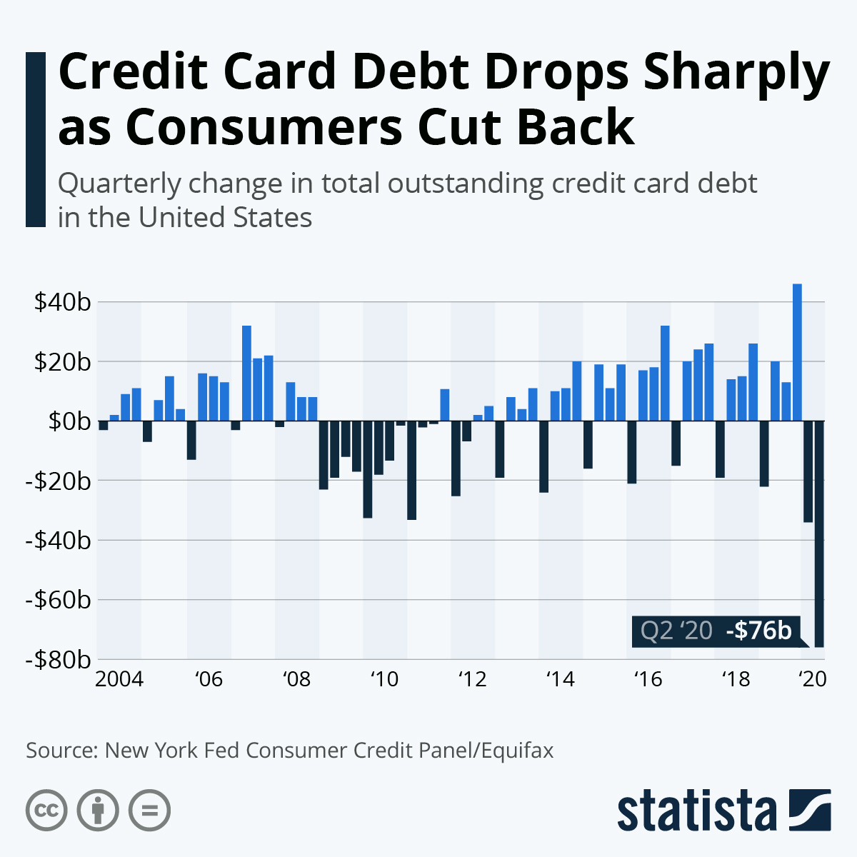 Infographic: Credit Card Debt Drops Sharply as Consumers Cut Back | Statista
