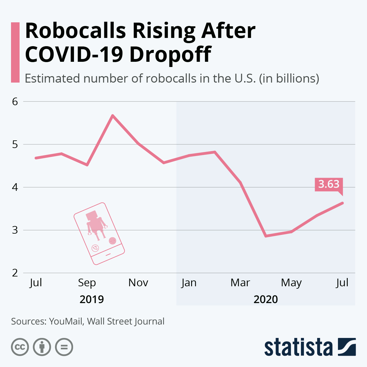 Infographic: Robocalls Rising After COVID-19 Dropoff | Statista