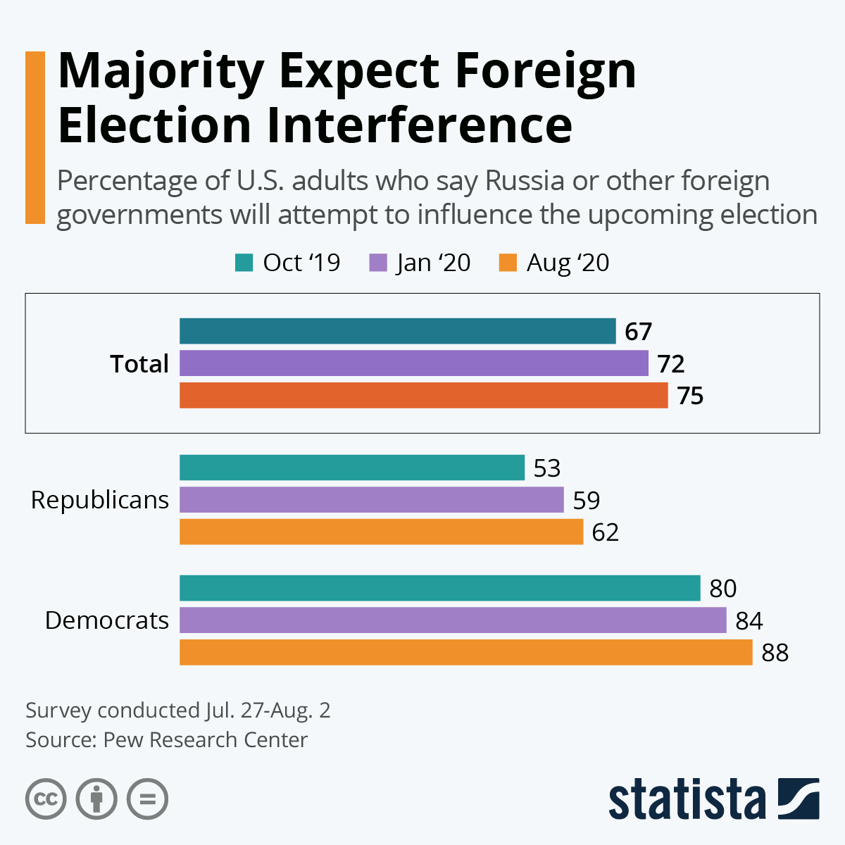 Infographic: Majority Expect Foreign Election Interference | Statista