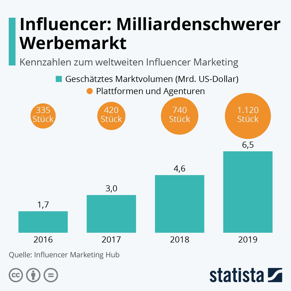 Infografik: Influencer: Milliardenschwerer Werbemarkt | Statista
