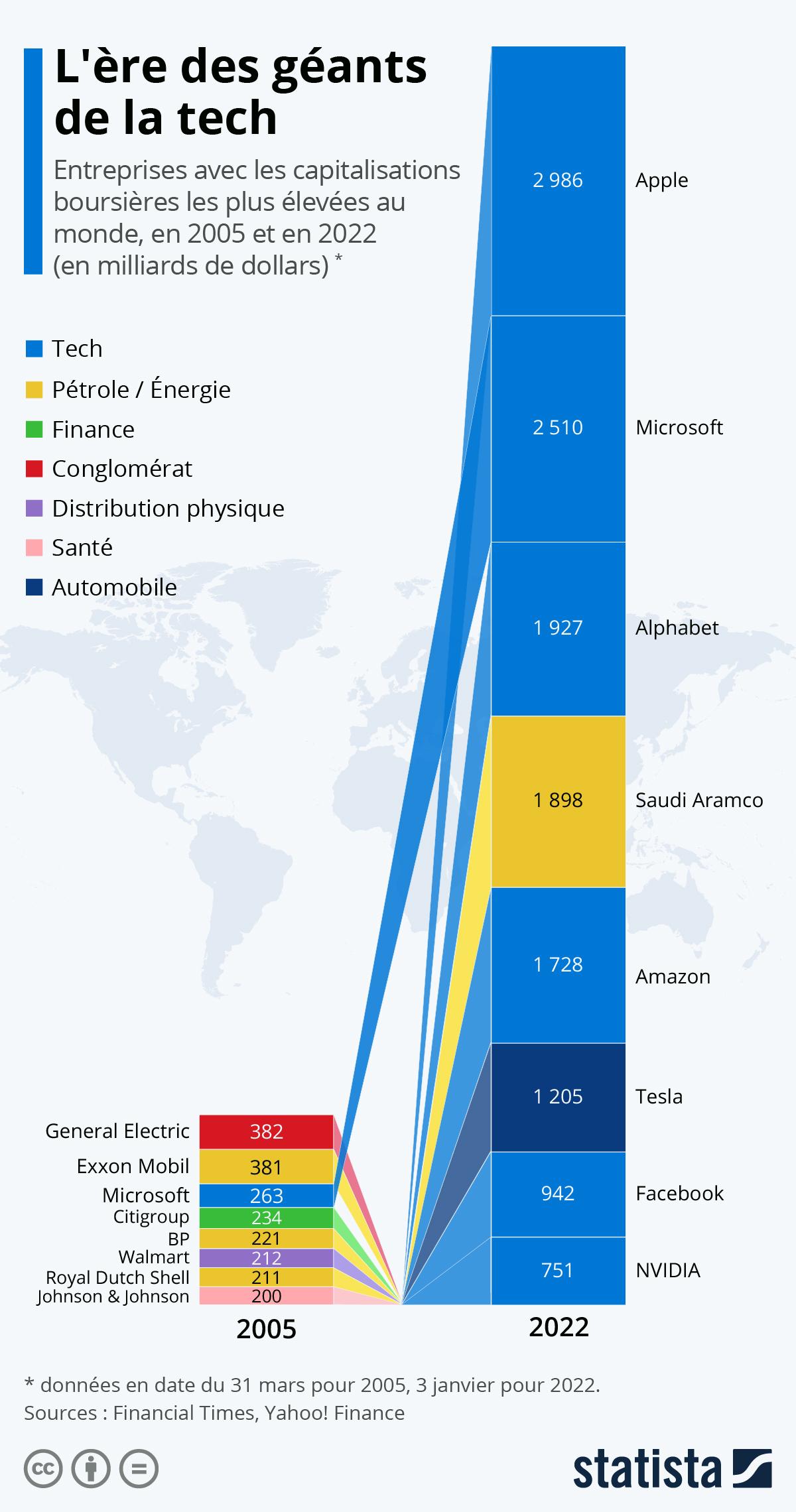 Infographie: L'ère des géants de la tech | Statista