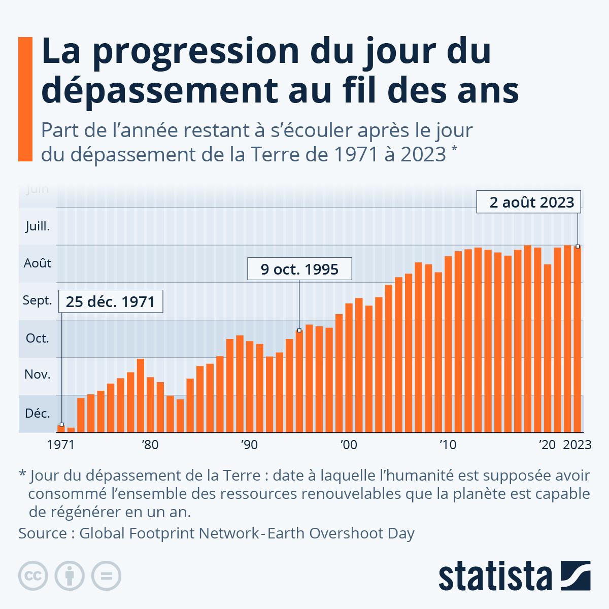 Infographie: La progression du jour du dépassement au fil des ans | Statista