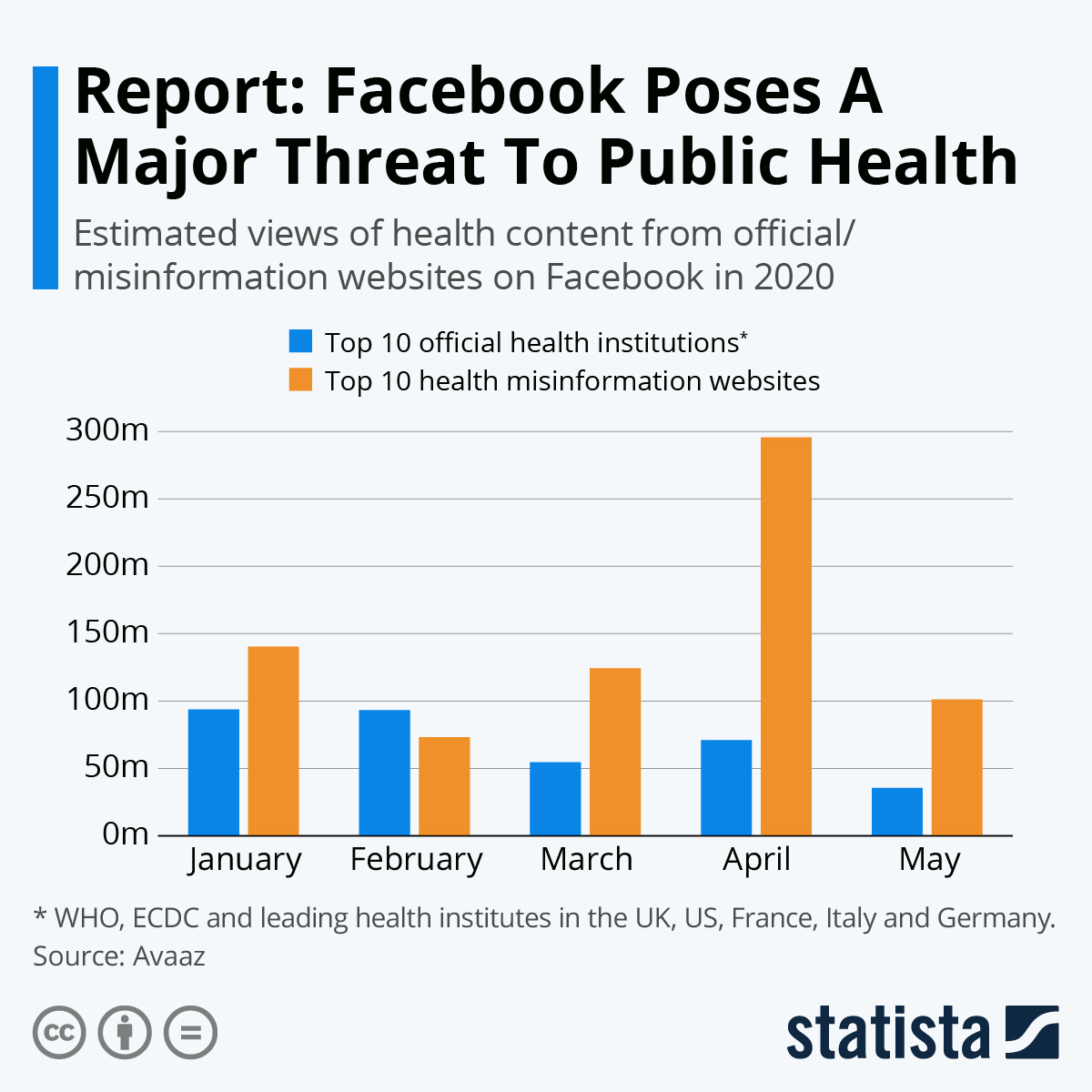 Infographic: Report: Facebook Poses A Major Threat To Public Health | Statista