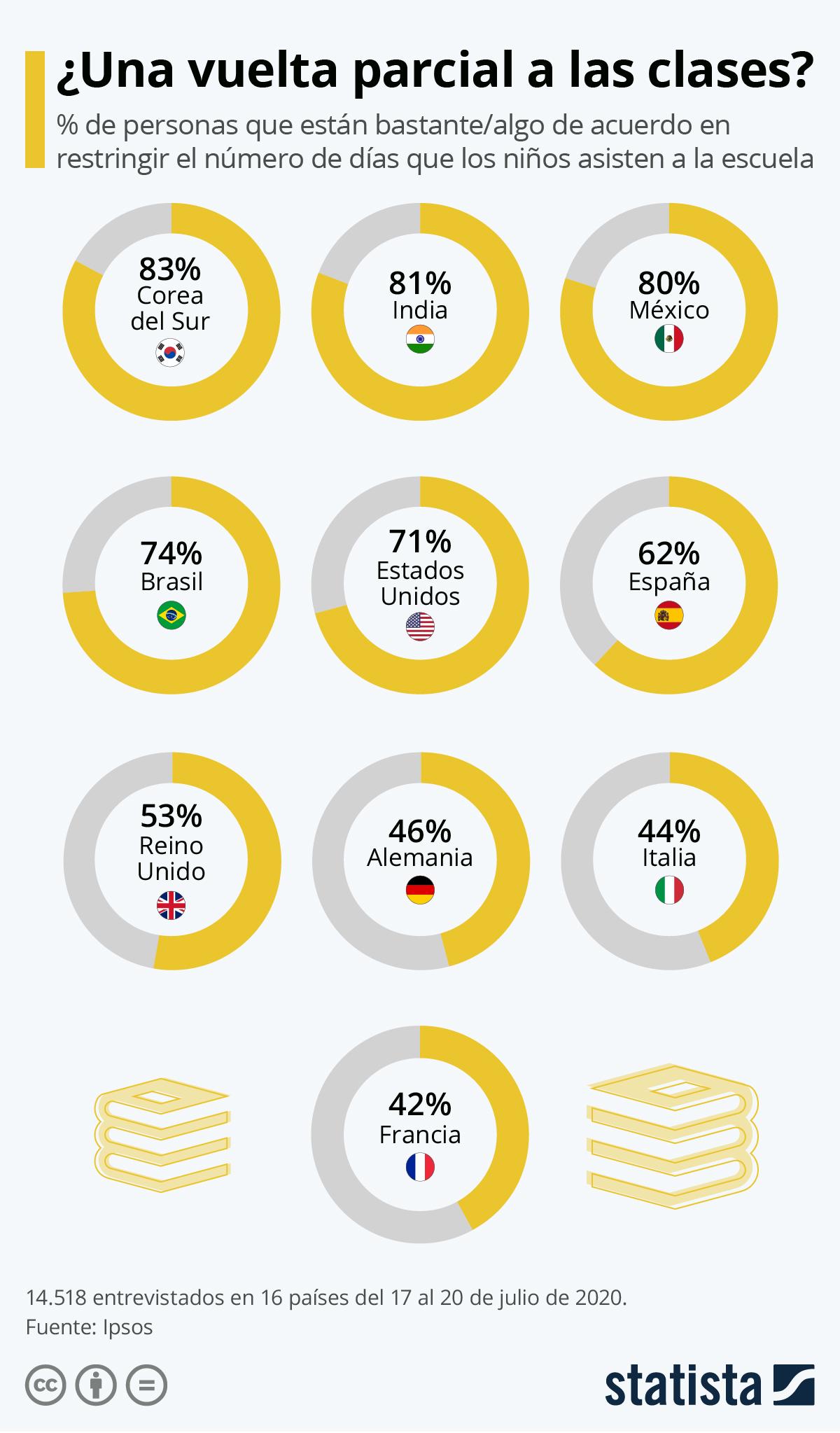 Infografía: Vuelta al cole: ¿reducir la asistencia a las escuelas es una opción?   Statista