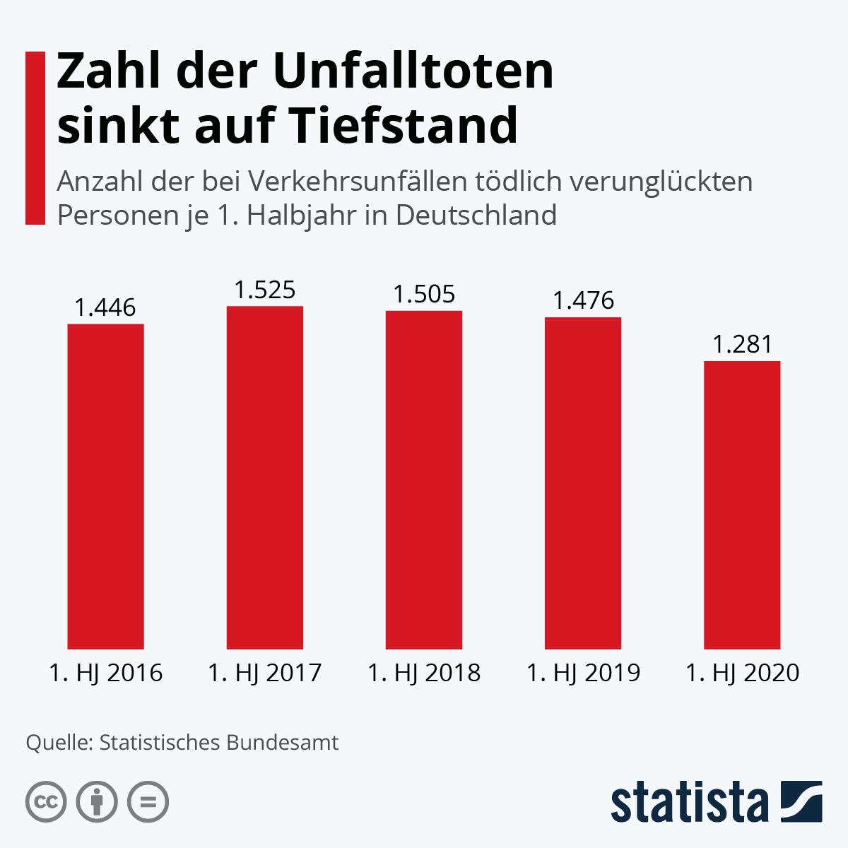 Infografik: Zahl der Unfalltoten sinkt auf Tiefstand | Statista
