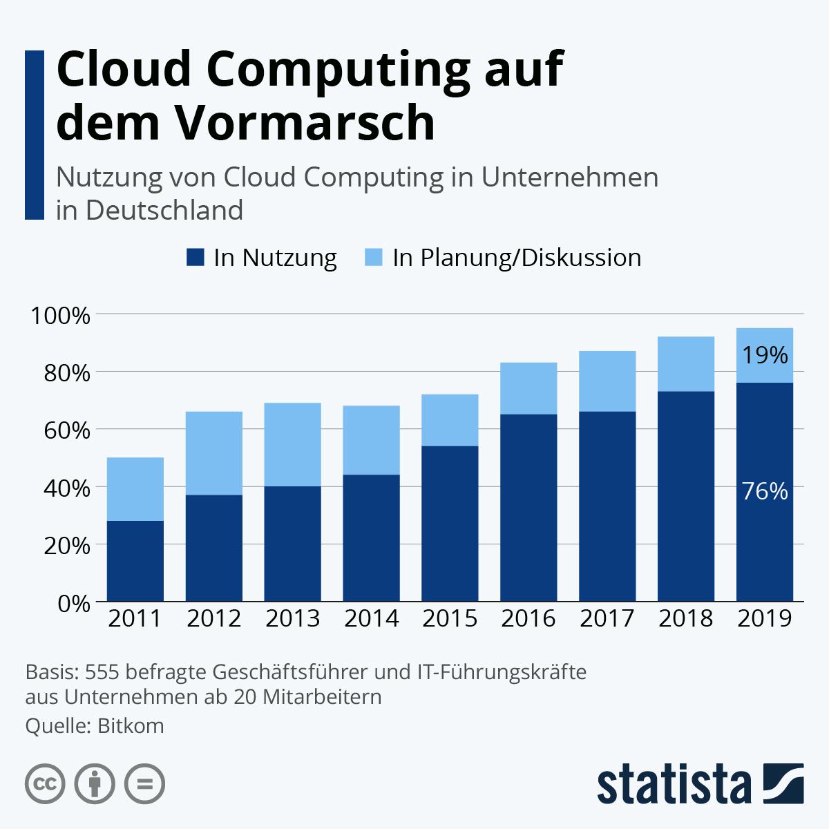 Infografik: Cloud Computing auf dem Vormarsch | Statista
