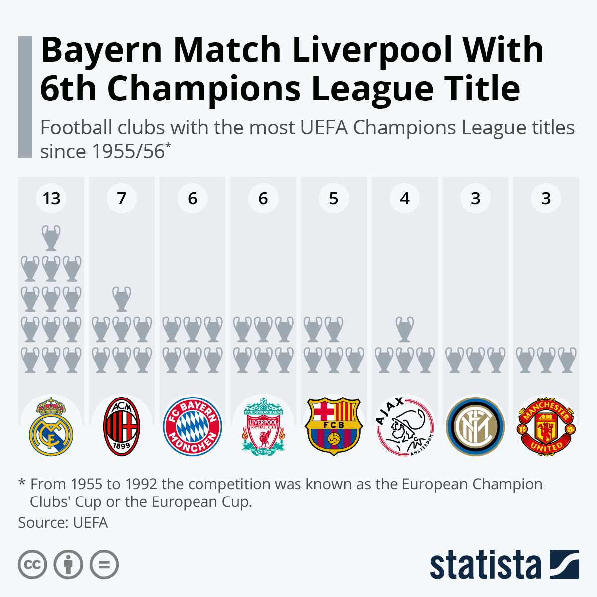 Chart: Bayern Match Liverpool With 6th Champions League Title ...