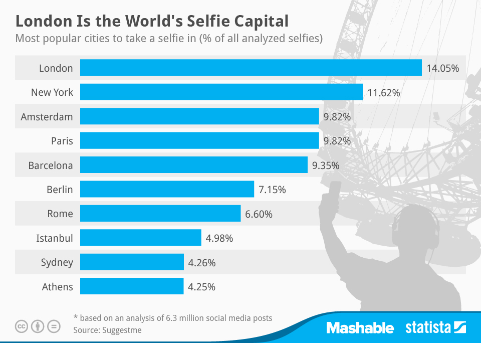 Infographic: London Is the World's Selfie Capital | Statista