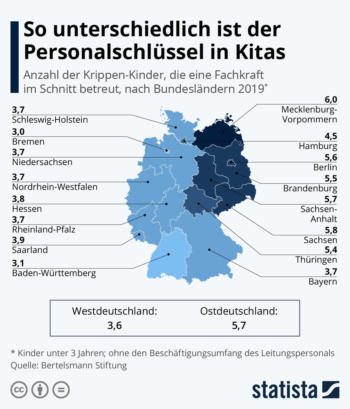 Infografik: So unterschiedlich ist der Personalschlüssel in Kitas | Statista