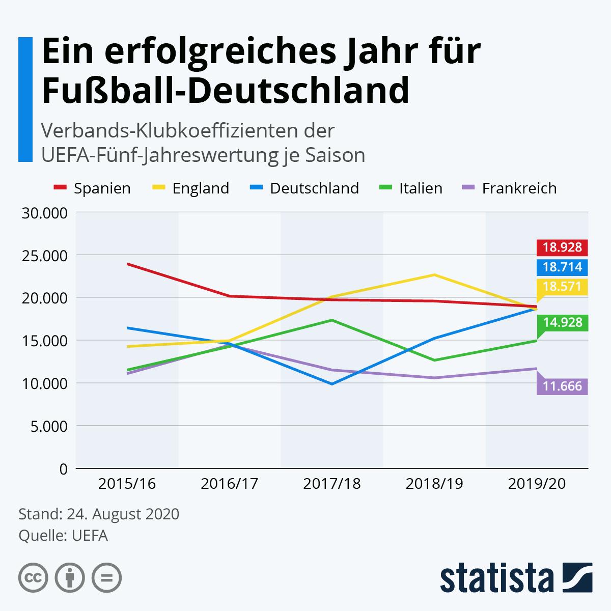 Infografik: Ein erfolgreiches Jahr für Fußball-Deutschland | Statista
