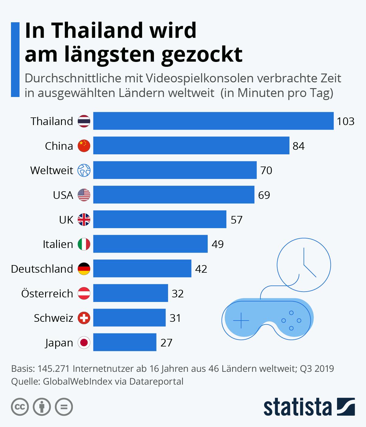 Infografik: In Thailand wird am längsten gezockt | Statista
