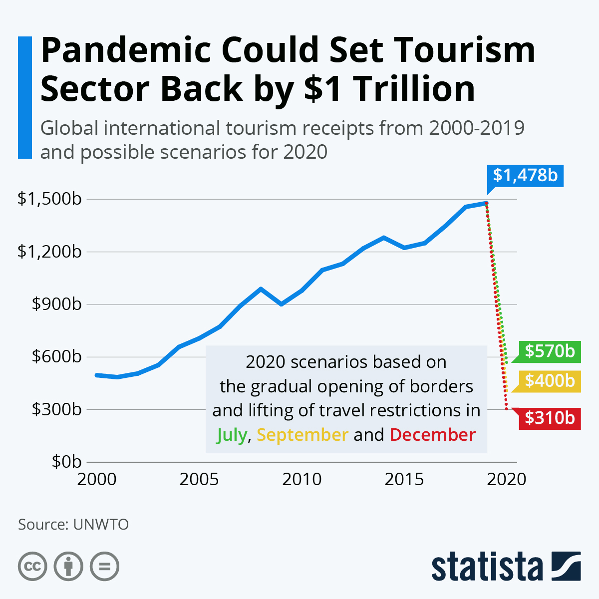Infographic: Pandemic Could Set Tourism Sector Back by $1 Trillion | Statista