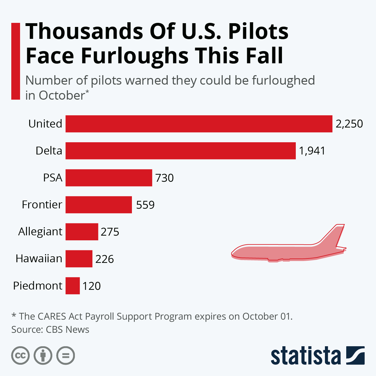 Infographic: Thousands Of U.S. Pilots Face Furloughs This Fall | Statista