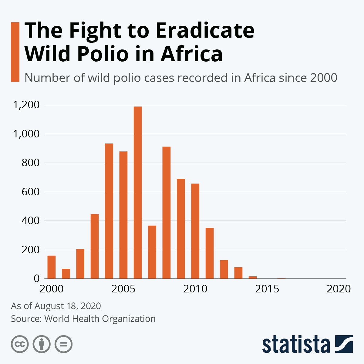 Infographic: The Fight to Eradicate Wild Polio in Africa | Statista
