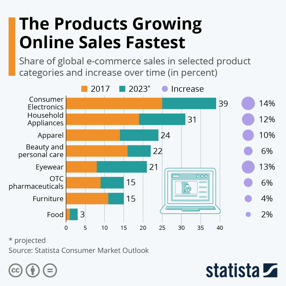 Infographic: The Products Growing Online Sales Fastest | Statista