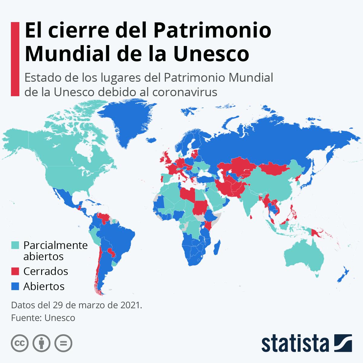 Infografía: El 40% de los sitios del Patrimonio Mundial de la Unesco siguen cerrados | Statista