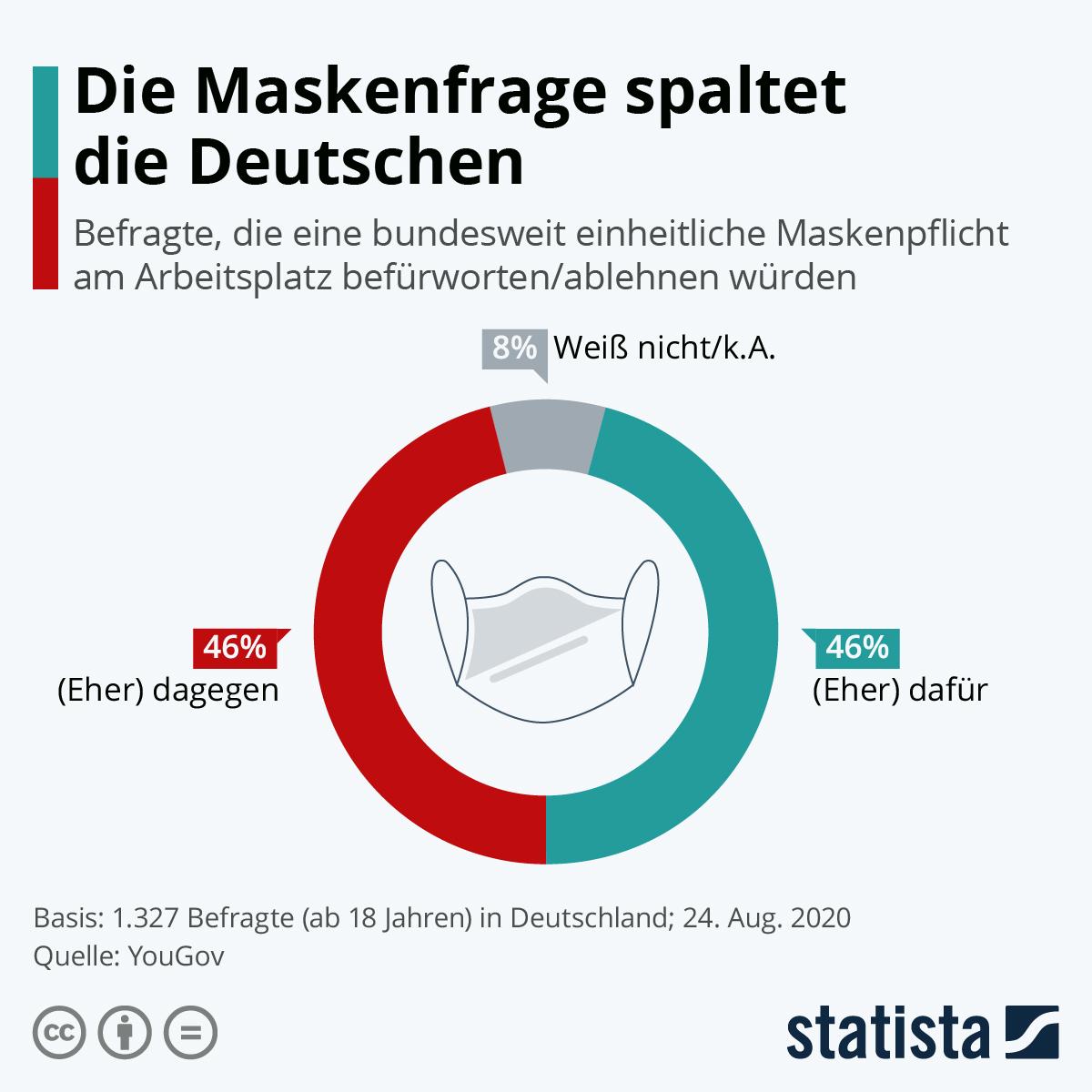 Infografik: Die Maskenfrage spaltet die Deutschen | Statista