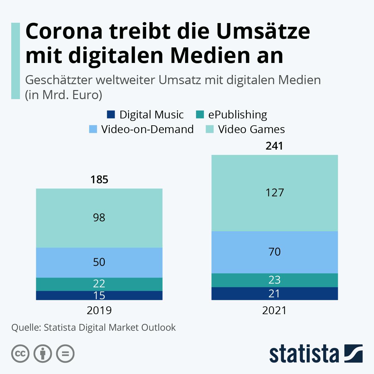 Infografik: Corona treibt die Umsätze mit digitalen Medien an | Statista