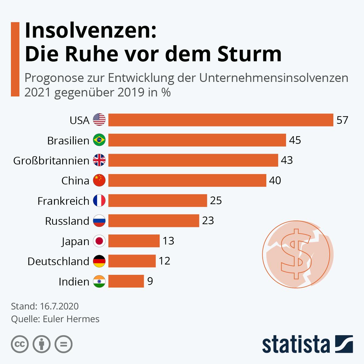 Infografik: Insolvenzen: Die Ruhe vor dem Sturm | Statista