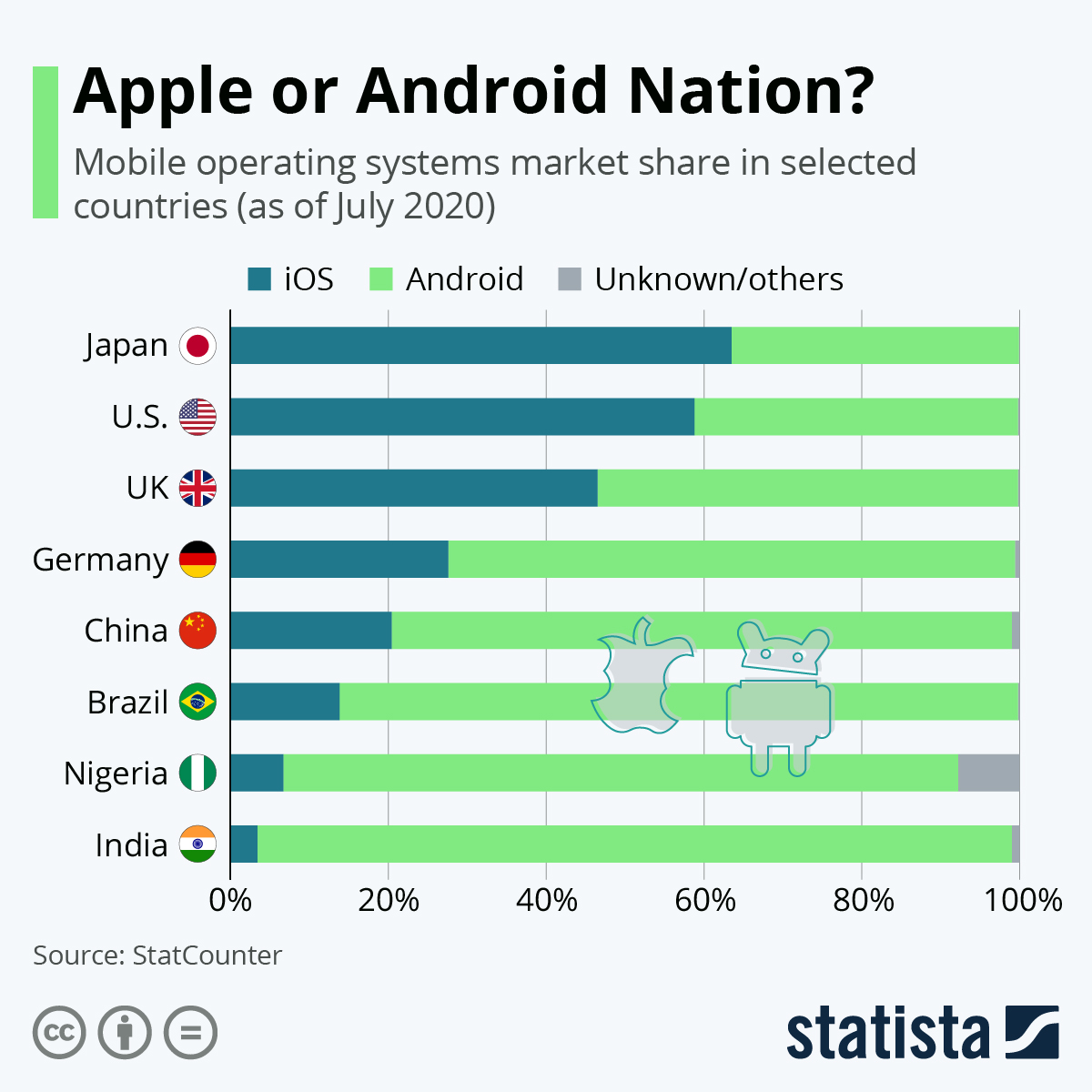 Infographic: Apple or Android Nation? Operating System Popularity Across Countries | Statista