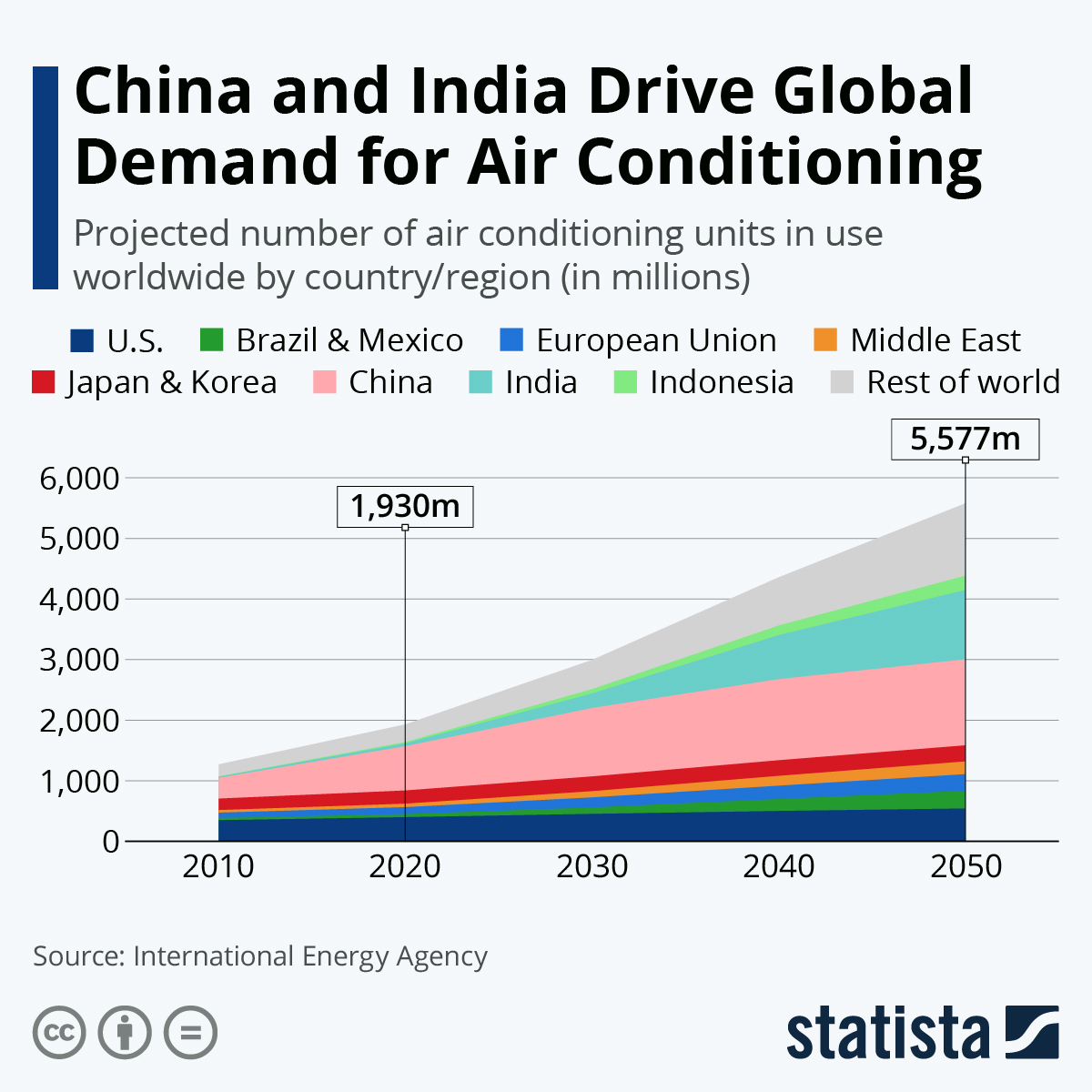 Infographic: China and India Drive Global Demand for Air Conditioning | Statista