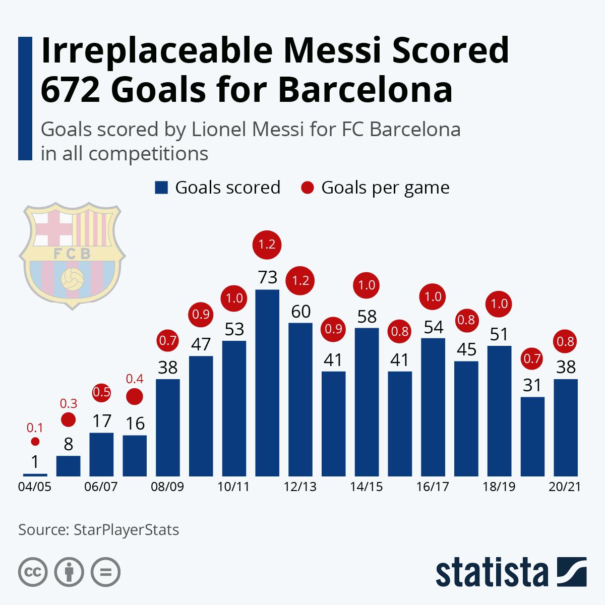 Infographic: Irreplaceable Messi Scored 672 Goals for Barcelona   Statista