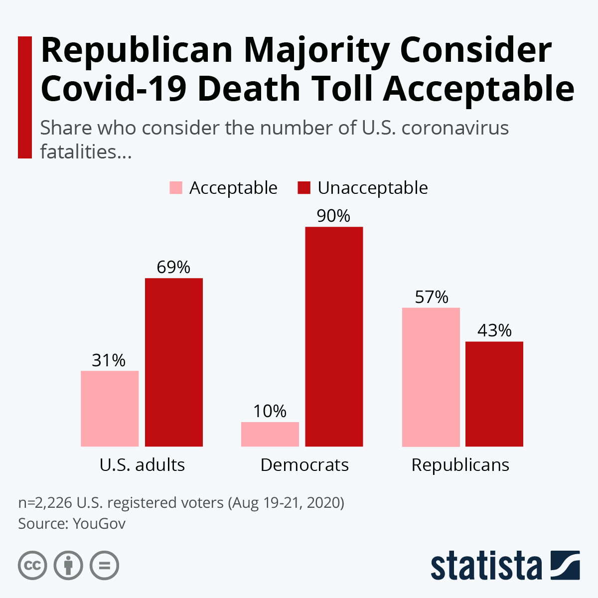 Infographic: Republican Majority Consider Covid-19 Death Toll Acceptable | Statista