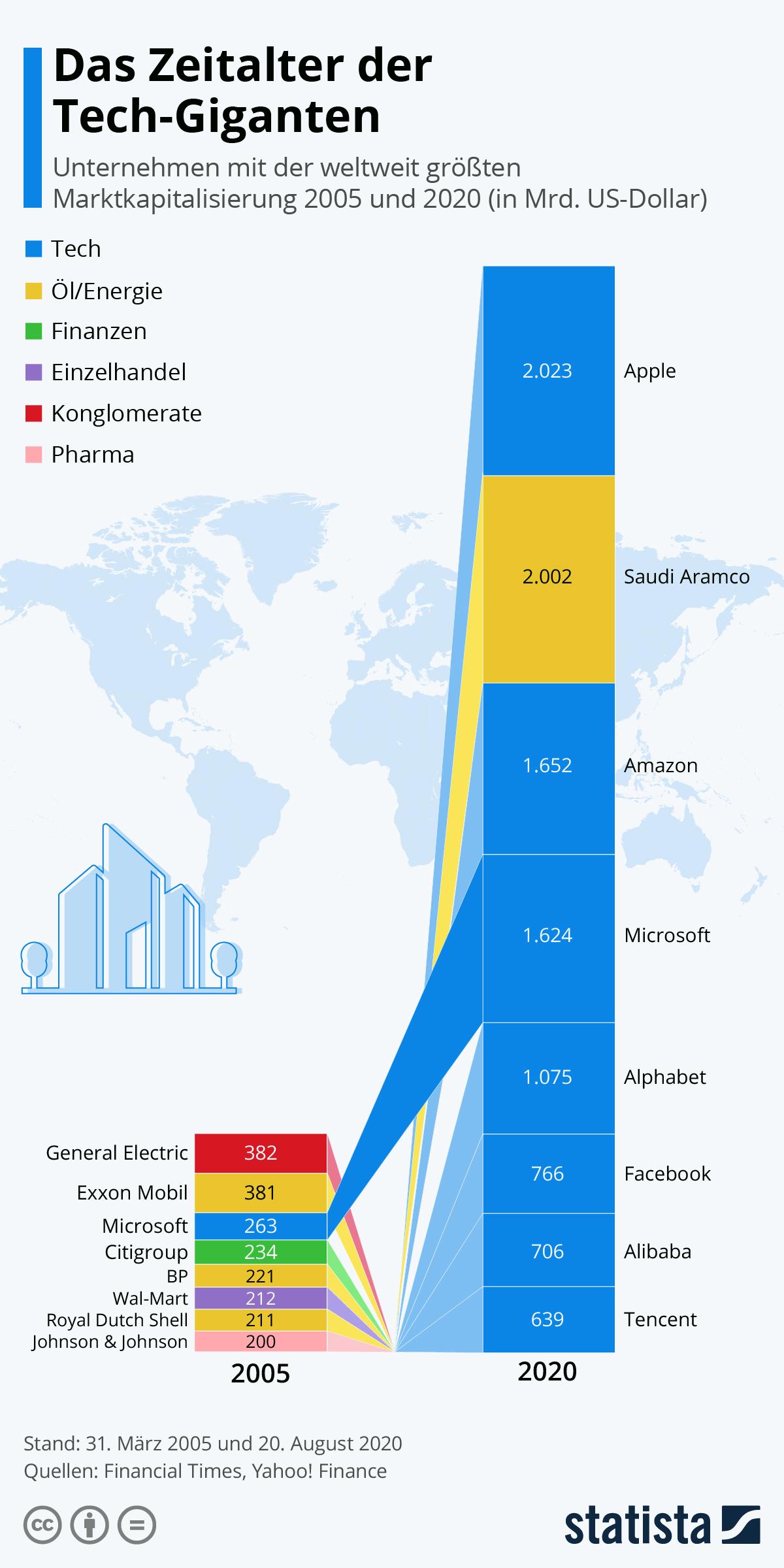 Infografik: Das Zeitalter der Tech-Giganten | Statista
