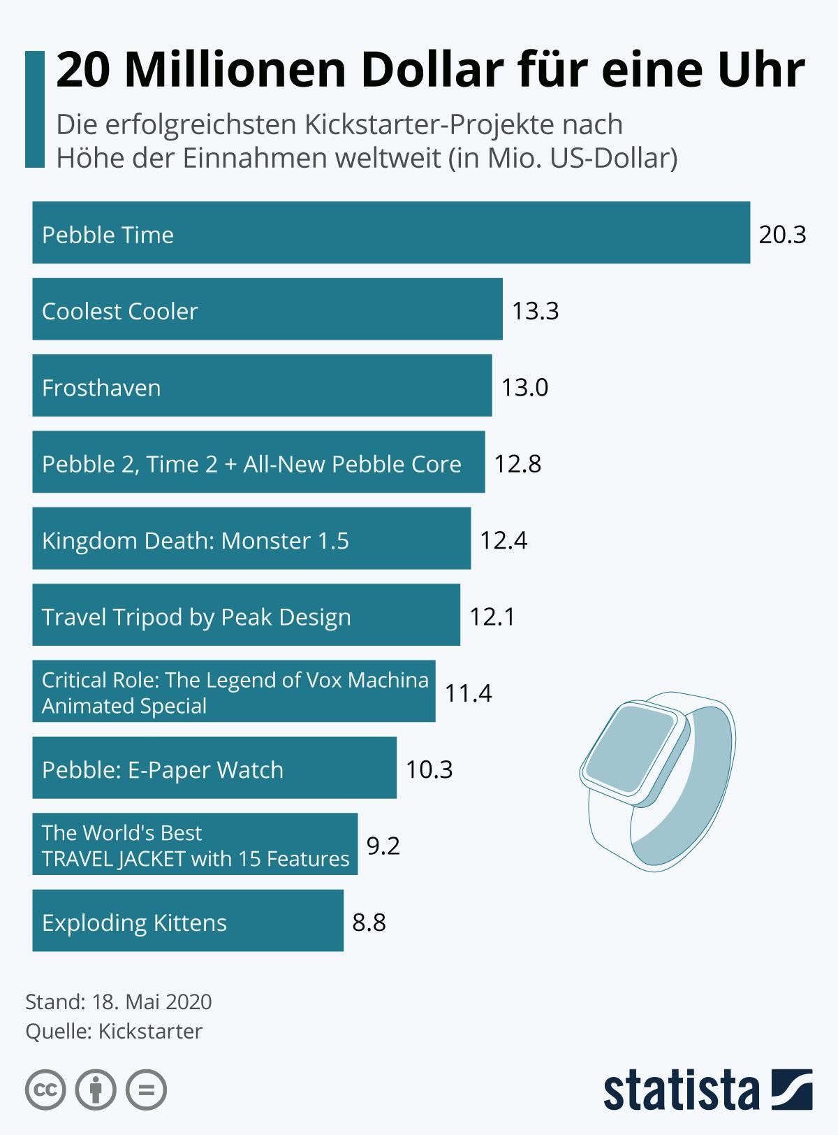 Infografik: 20 Millionen Dollar für eine Uhr | Statista