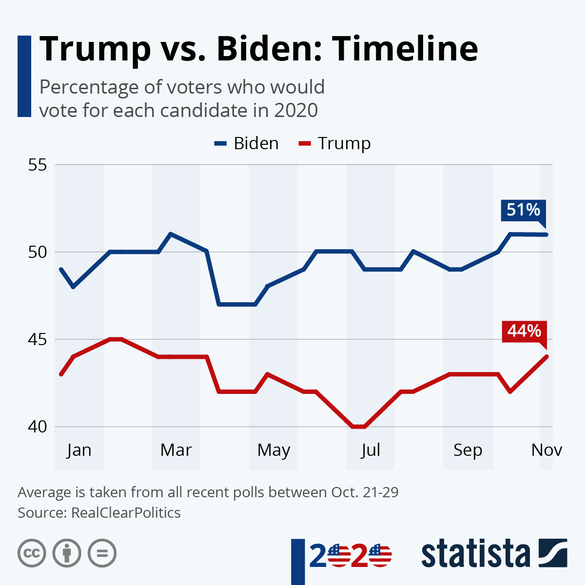 Infographic: Trump vs. Biden: Timeline | Statista