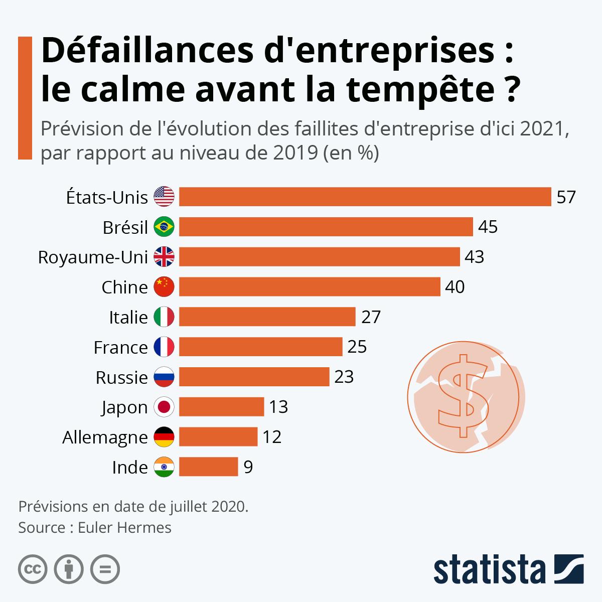 Infographie: Défaillances d'entreprises : le calme avant la tempête ? | Statista