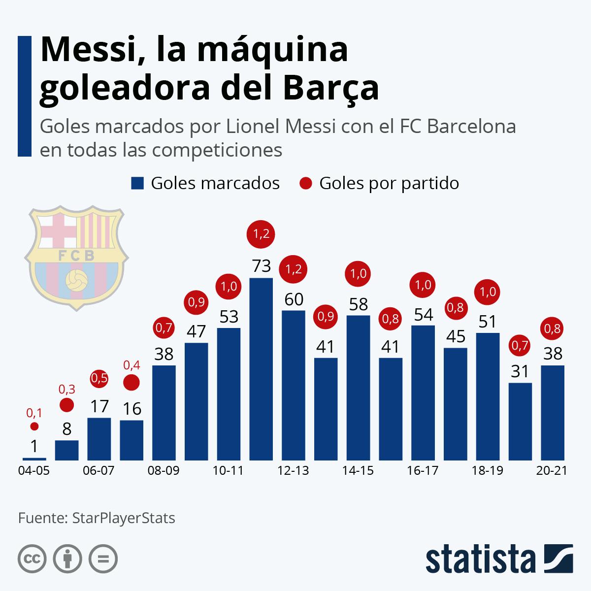 Infografía: Messi, la máquina goleadora del Barça | Statista
