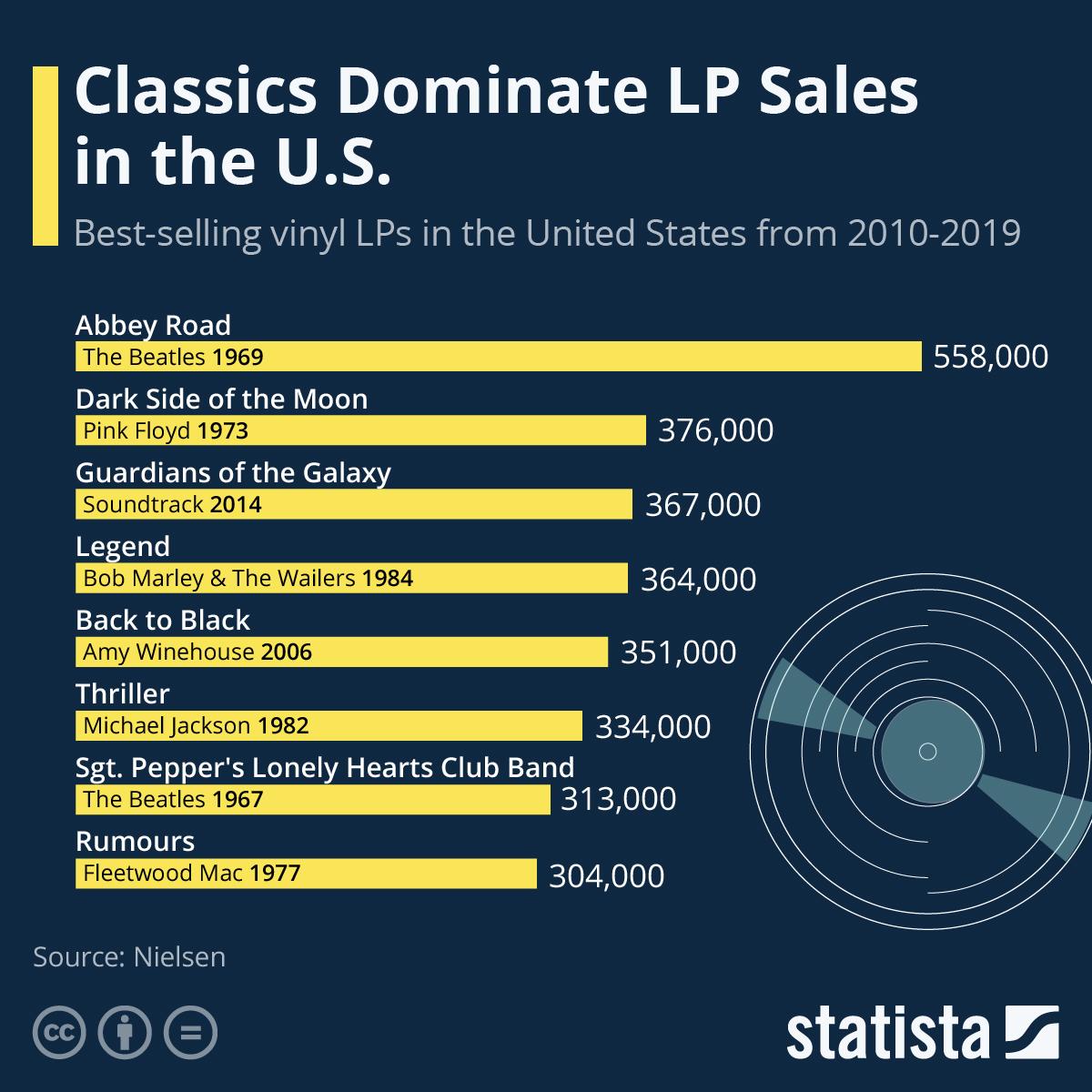 Infographic: Classics Dominate LP Sales in the U.S. | Statista