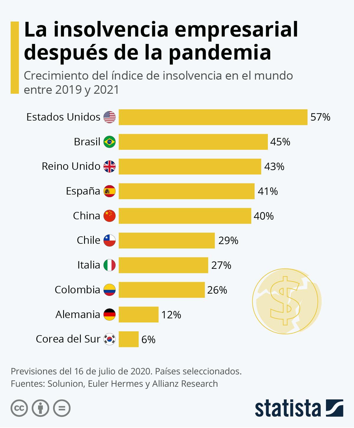 Infografía: La insolvencia empresarial, uno de los legados de la pandemia | Statista